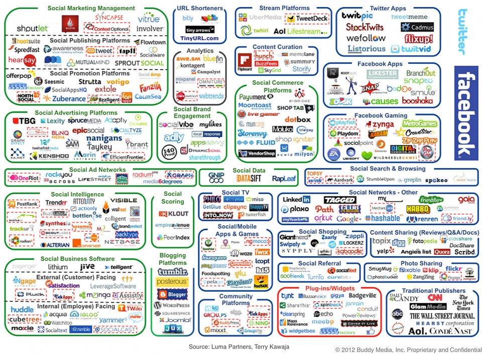 Er du forvirret over sociale medier ? Forståeligt!
